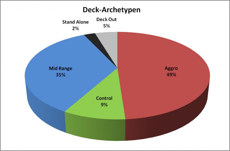 Archetypen der Decks auf der Deutschen Meisterschaft 2012