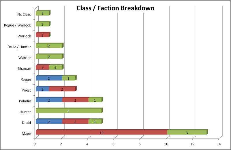Die Fraktionenverteilung nach Klassen der Deutschen Meisterschaft 2012
