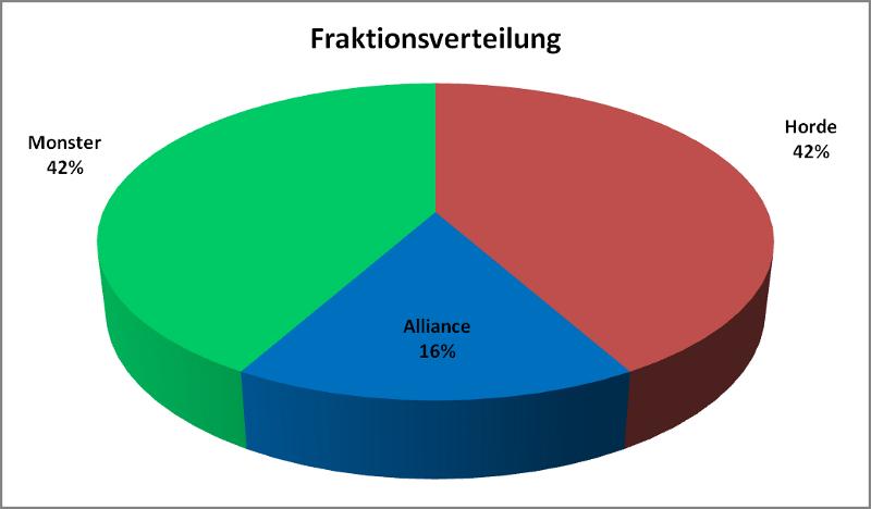 Die Fraktionsverteilung der Deutschen Meisterschaft 2012