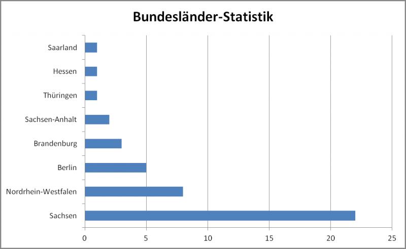 Die Herkunft der Teilnehmer der Deutschen Meisterschaft 2012