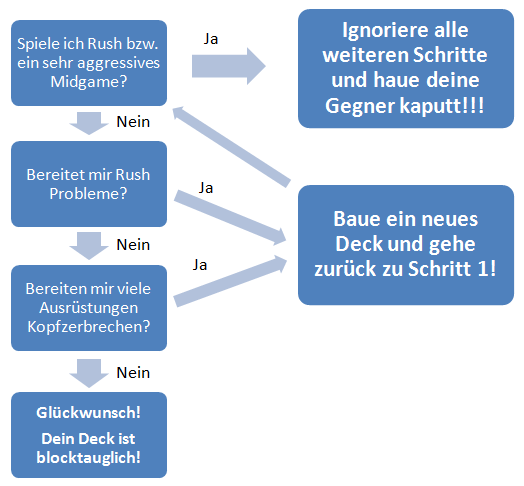 flussdiagramm-block-decks